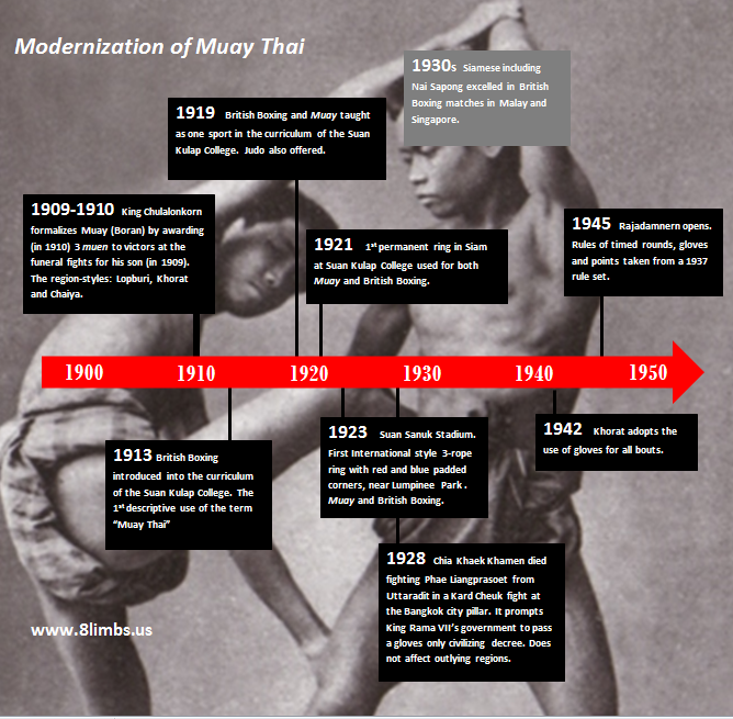 The Modernization of Muay Thai - A Timeline History