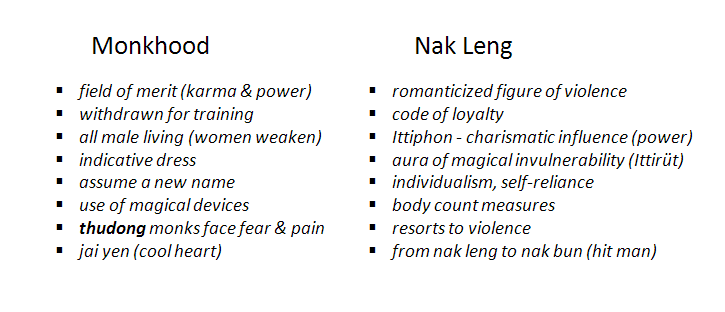 The qualities of Monk and Nak Leng in Nak Muay