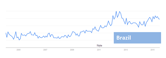 Muay-Thai-popularity-in-Brazil.png
