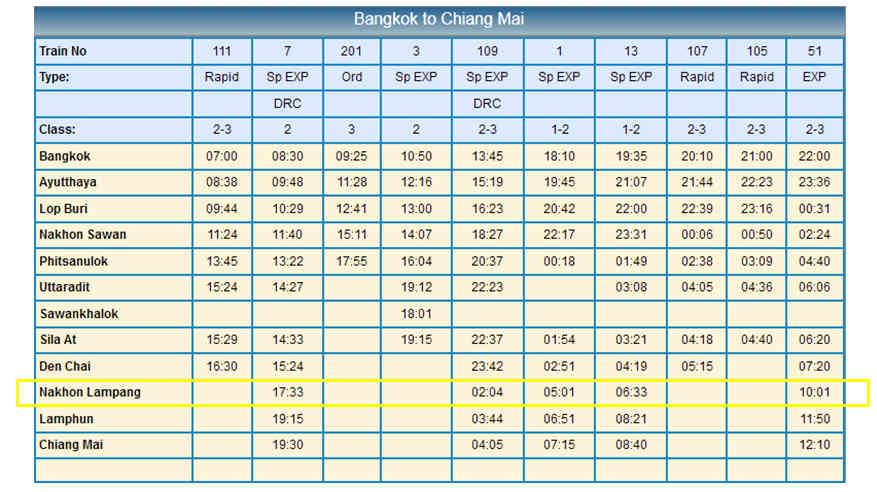 bangkok-to-lampang-northern-line-train-station