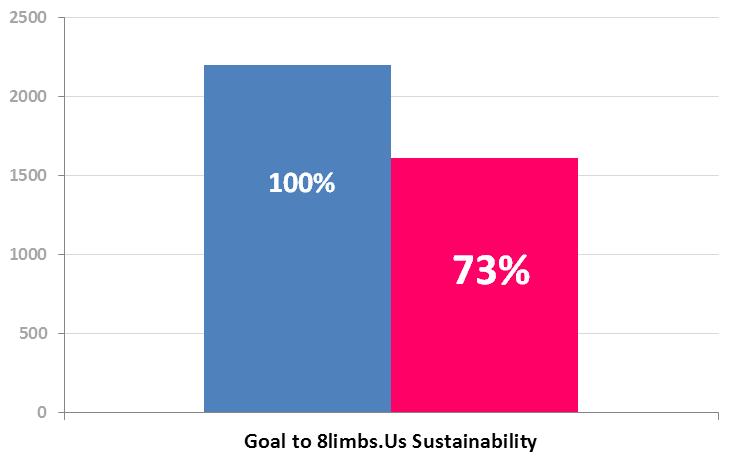 8llimbs Us Sustainability - Patreon