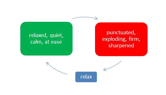 fundamental-form-of-muay-thai
