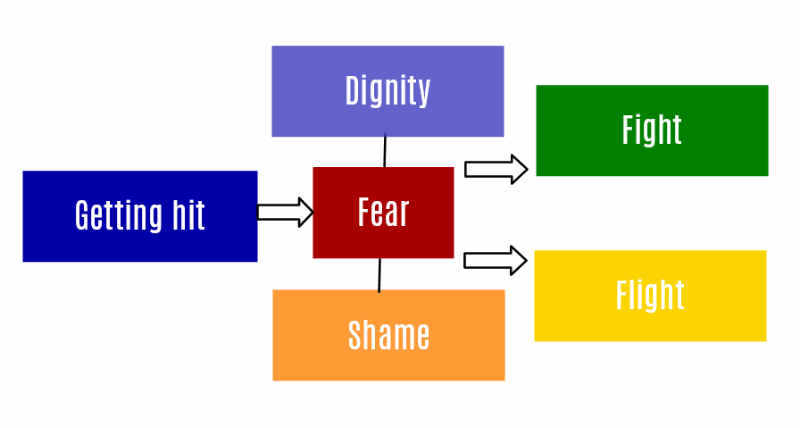 Shame Fear Dignity Hitting Chain