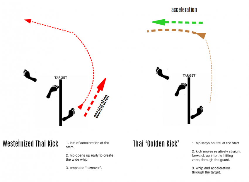 Thai-Kick-vs-Western-Thai-Kick-e15098075